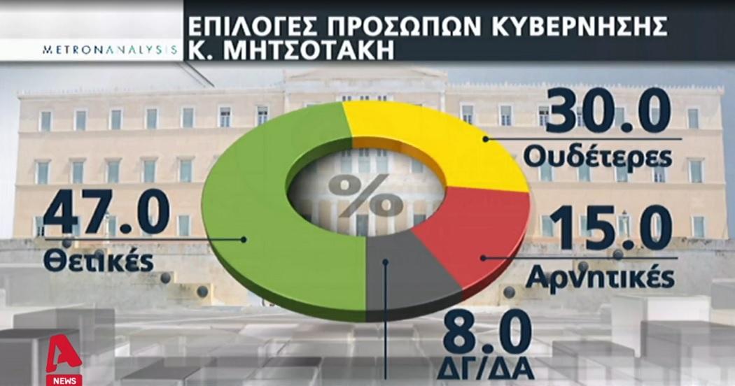 68% των πολιτών