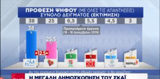62% των Ελλήνων